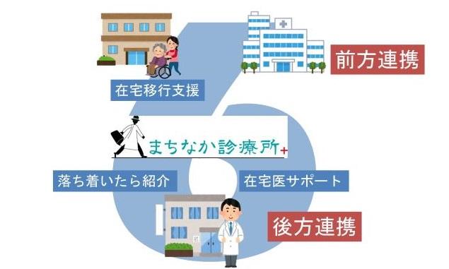 診療所の機能